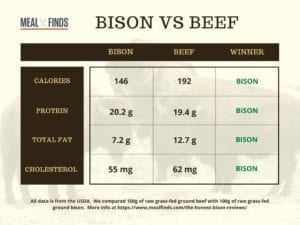 bison-vs-beef-nutrition